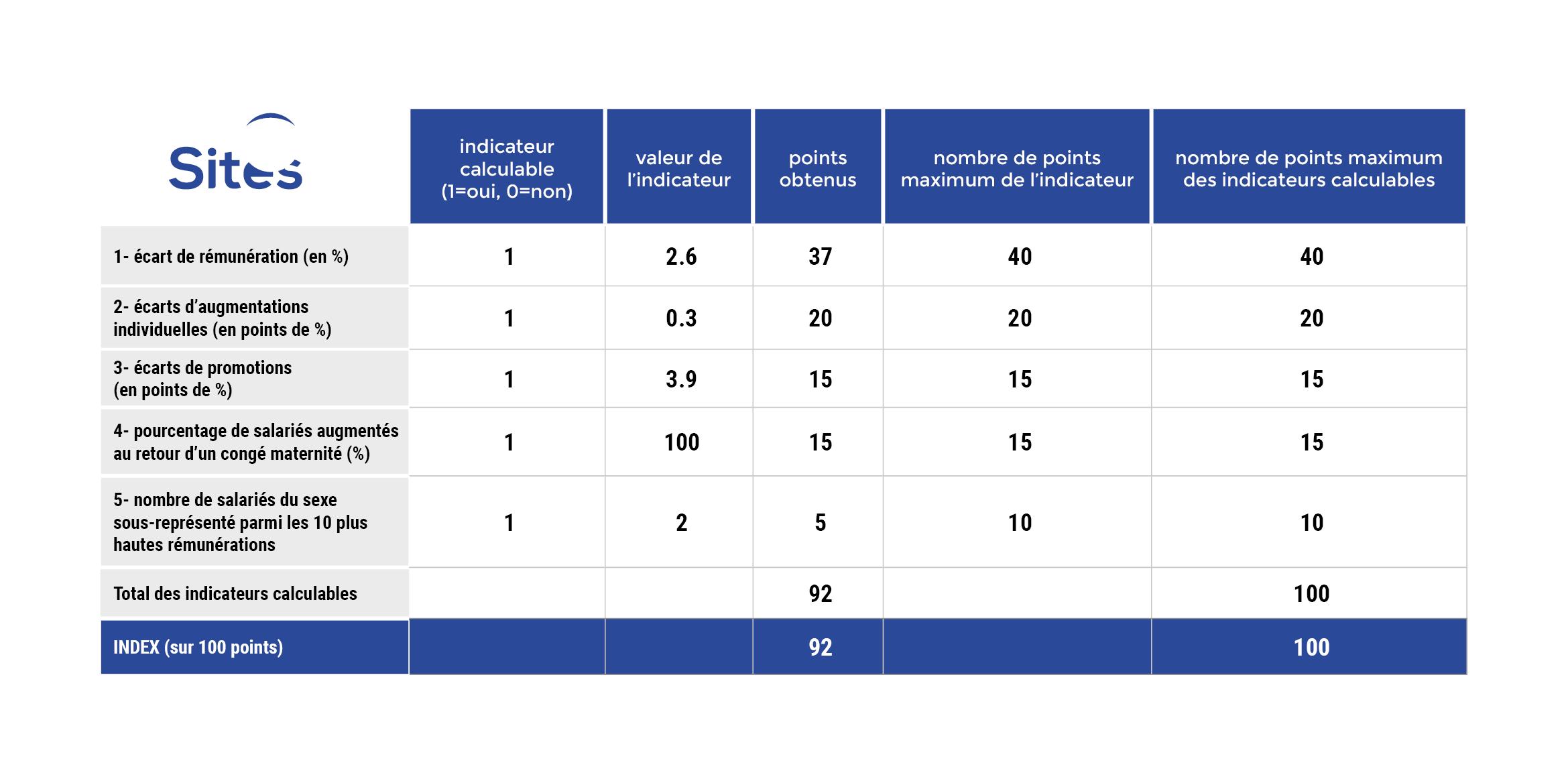 SITES Index d'égalité professionnelle femmes-hommes 2020